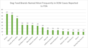 dog food brands reported to FDA in DCM cases